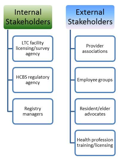 Internal Stakeholders (LTC facility licensing/survey agency, HCBS regulatory agency, Registry managers) and External Stakeholders(Provider associations, Employee groups, Resident/elder advocates, Health profession training/licensing)
