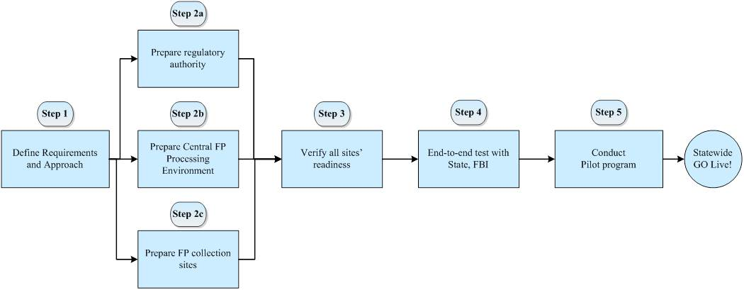Decision diagram showing the steps necessary for a state to use electronic fingerprinting. A full description follows